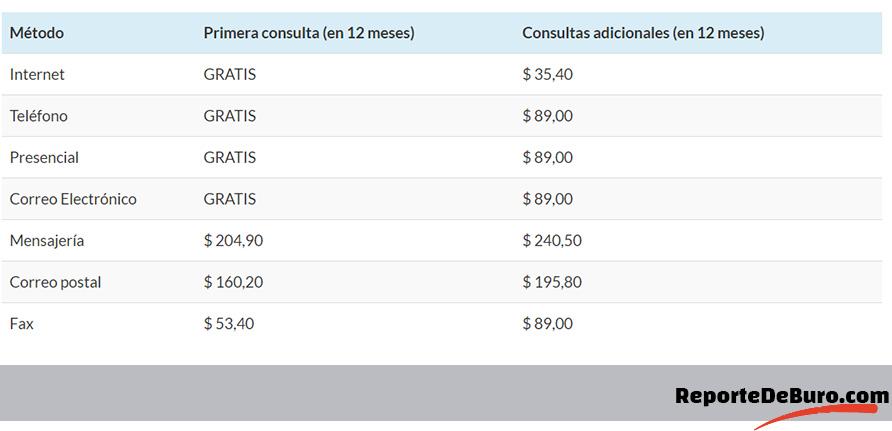 cuadro comparativo de costos del buró de crédito